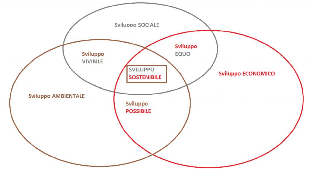 sviluppo sostenibile: diagramma